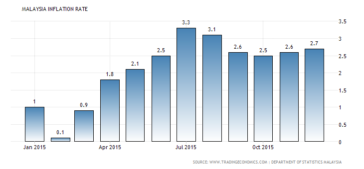 Malaysia Market Progress